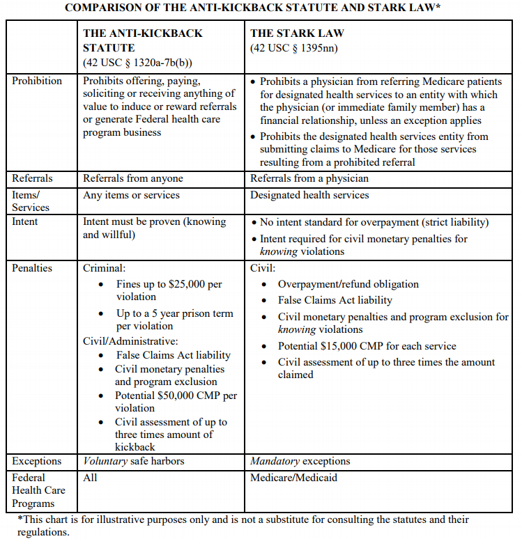 Chart comparing the Anti-Kickback Statute and the Stark Law.